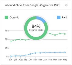 How to Improve Organic Search Rankings